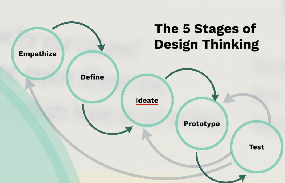What is Design Thinking for HR?