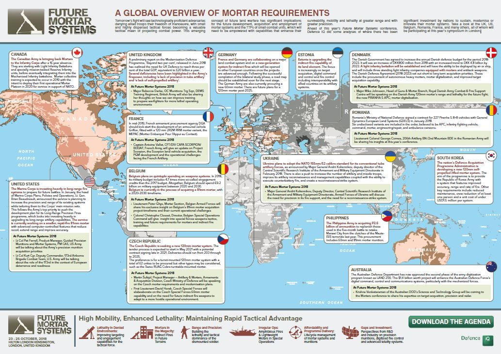 A global overview of mortar requirements