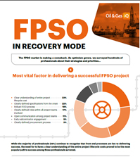 Survey Result: FPSO In Recovery Mode