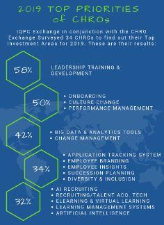 2019 Top Priorities of CHROs