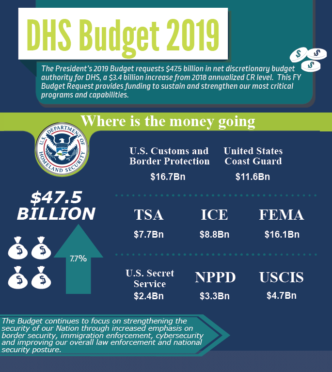 FY19 Department of Homeland Security Budget Infographic: Where is the Money Going?