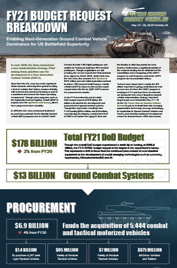 FY21 Budget Request Breakdown
