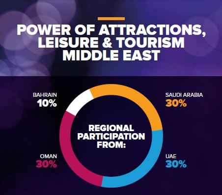 Power of Attractions, Leisure and Tourism Show