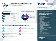 Top Automation Priorities Report
