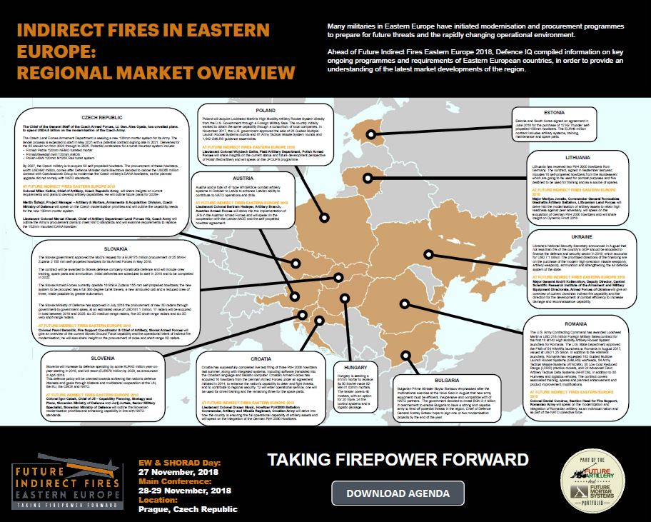 Indirect Fires in Eastern Europe: Regional market overview