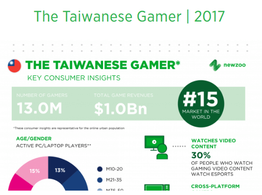 The Taiwanese Gamer