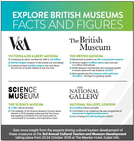 British museums facts and figures