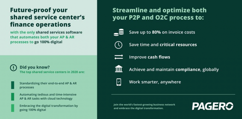 Future-Proof Your Shared Service Center's Finance Operations