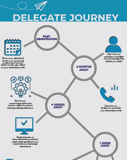 Delegate Journey Mapping
