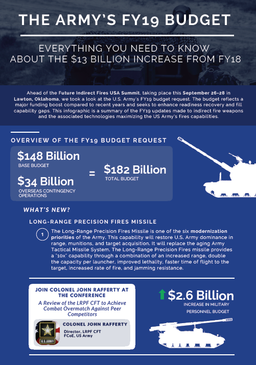 Everything You Need to Know About the $13 Billion Increase in the Army's Budget for FY19