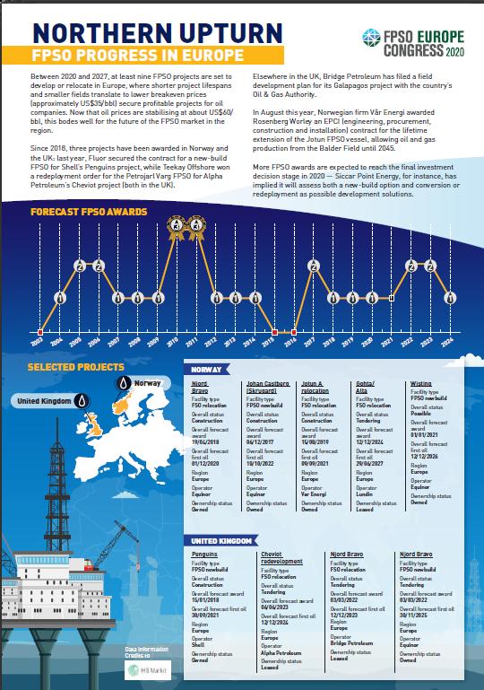 Northern Upturn — FPSO Project Heatmap in Europe