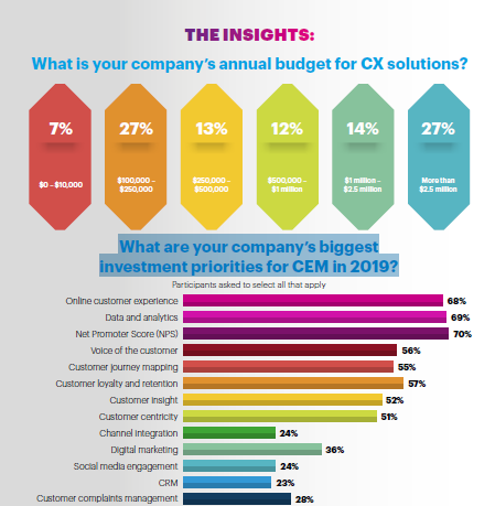 CEM in Telecoms - 6 insights for Customer Experience Management that you need to know