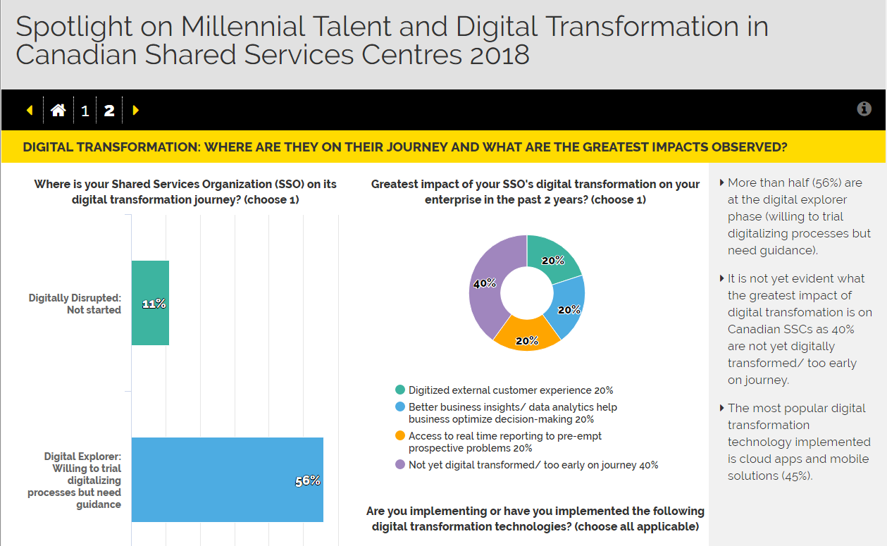Spotlight on Millennial Talent and Digital Transformation in Canadian Shared Services Centers 2018