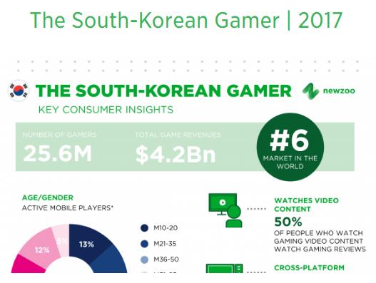 The South-Korean Gamer