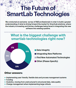 Survey Report: The Future of SmartLab Technologies