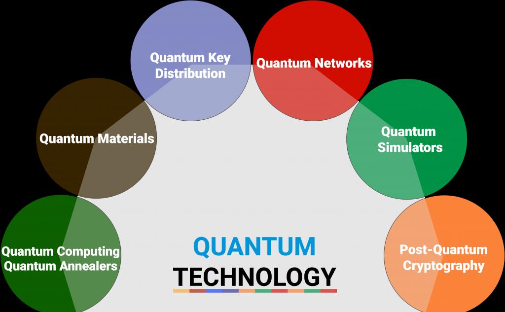 Blog | Quantum Tech