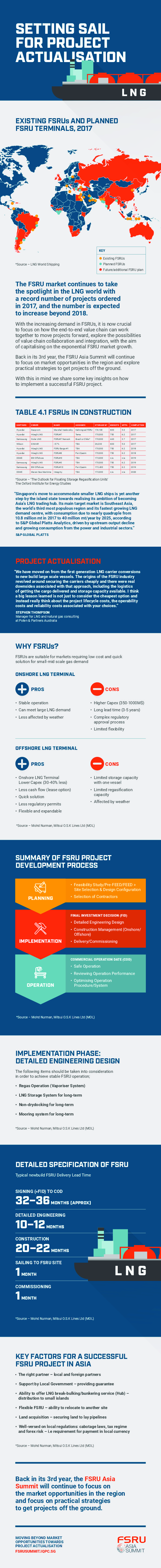 What FPSO Projects are in the pipeline up until 2030? | FPSO Network