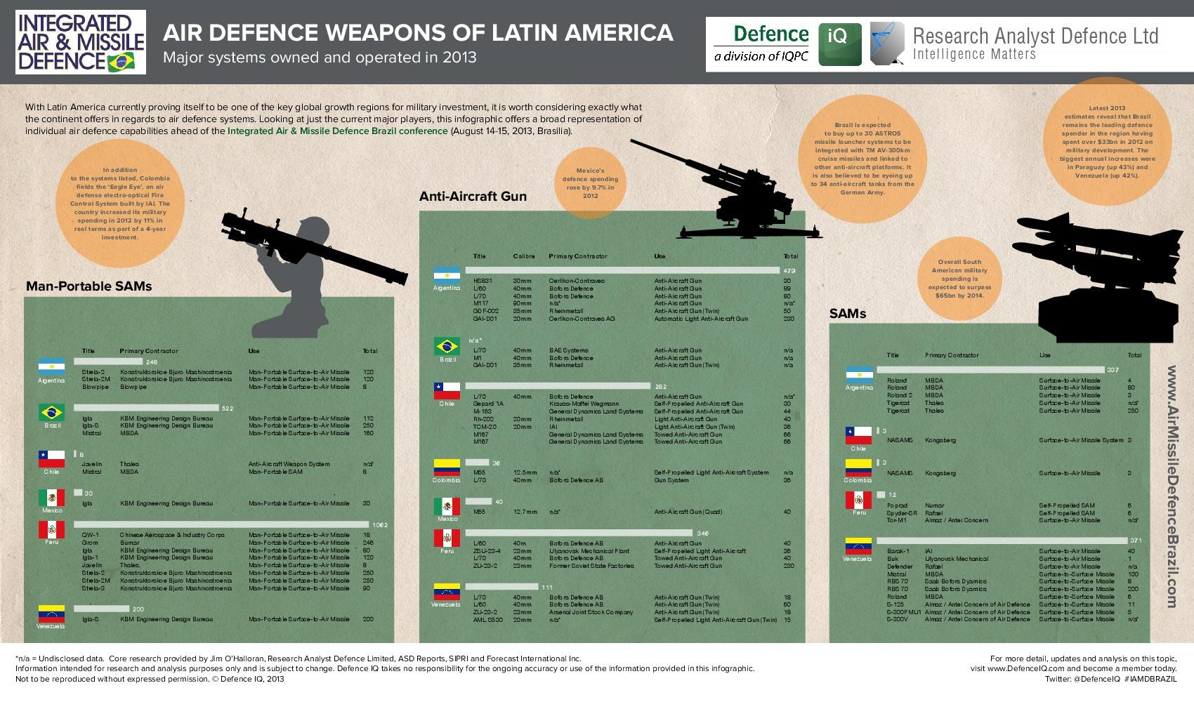CEOFANB - CODAI - Página 25 _i_d41d8cd98f00b204e9800998ecf8427e_AirDefenceLatinAmerica2013-Infographicv2.pdf