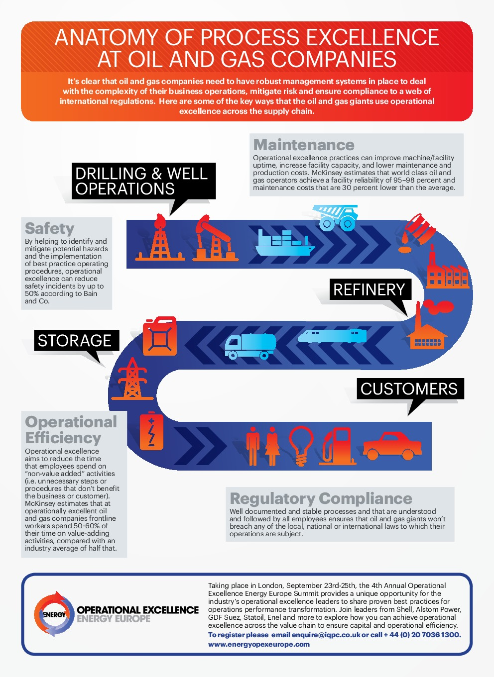 INFOGRAPHIC] Operational Excellence In Oil & Gas | Oil & Gas IQ