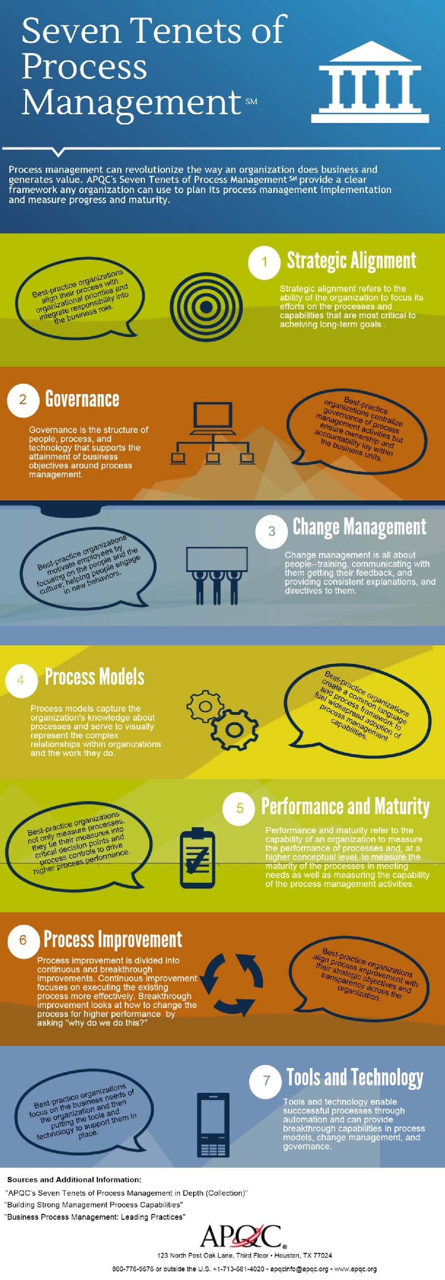 Process excellence network tag apqc process management can revolutionize the way an organization does business and generates value this infographic from apqc illustrates the seven tenets of fandeluxe Image collections