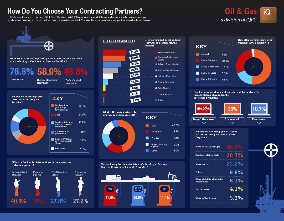 Tag | contractors | Oil & Gas IQ