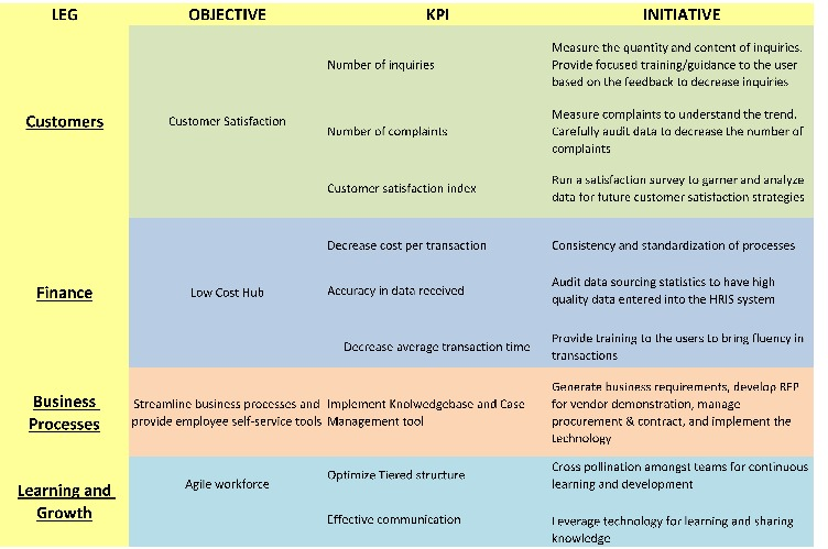 tools templates balanced scorecard for hr services