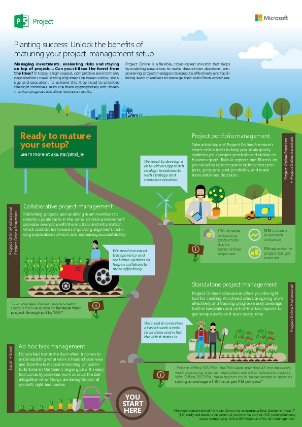 INFOGRAPHIC] Planting Success: Unlock the Benefits of