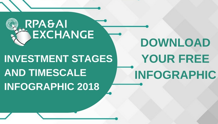 Investment Stages and Timescale Implementation Infographic 2018