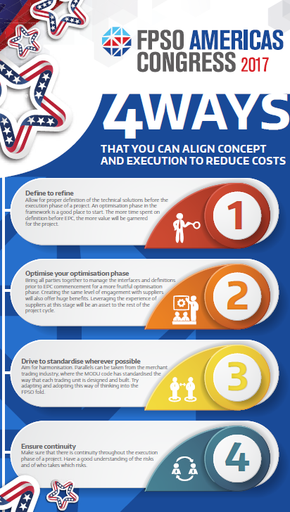 4 Ways That You Can Align Concept and Execution To Reduce Costs
