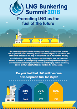 Global LNG Bunkering Survey Results: Promoting LNG as the Fuel of the Future