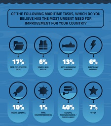 SURVEY RESULTS: Improving Maritime Security & ISR