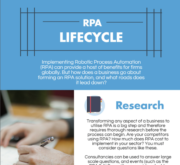 Infographic: The RPA Life Cycle