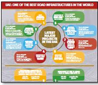 UAE road and bridges project tenders infographic