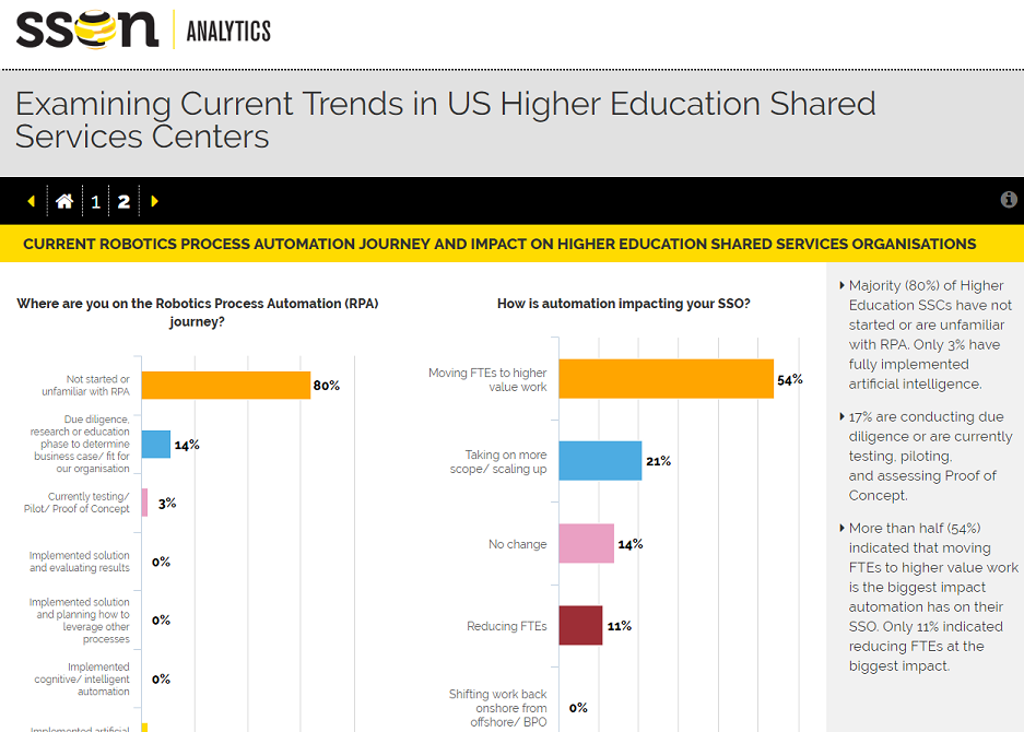 Examining Current Trends in US Higher Education Shared Services Centers