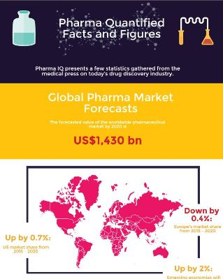Pharma Quantified Facts and Figures Infographic
