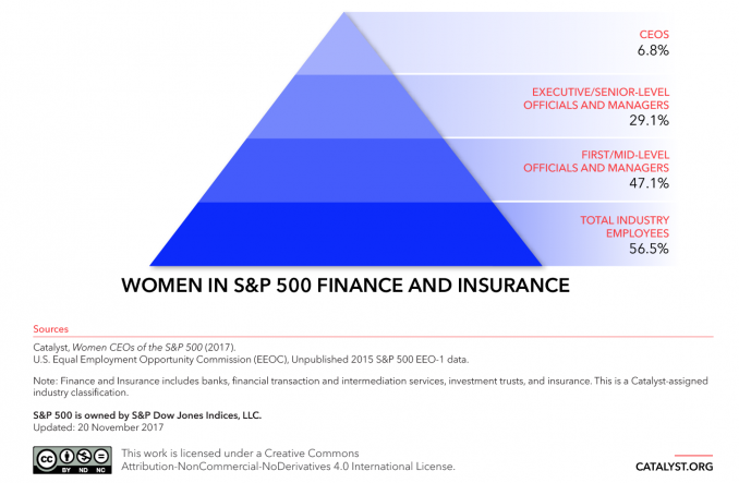 Catalyst Report: Women In Financial Services