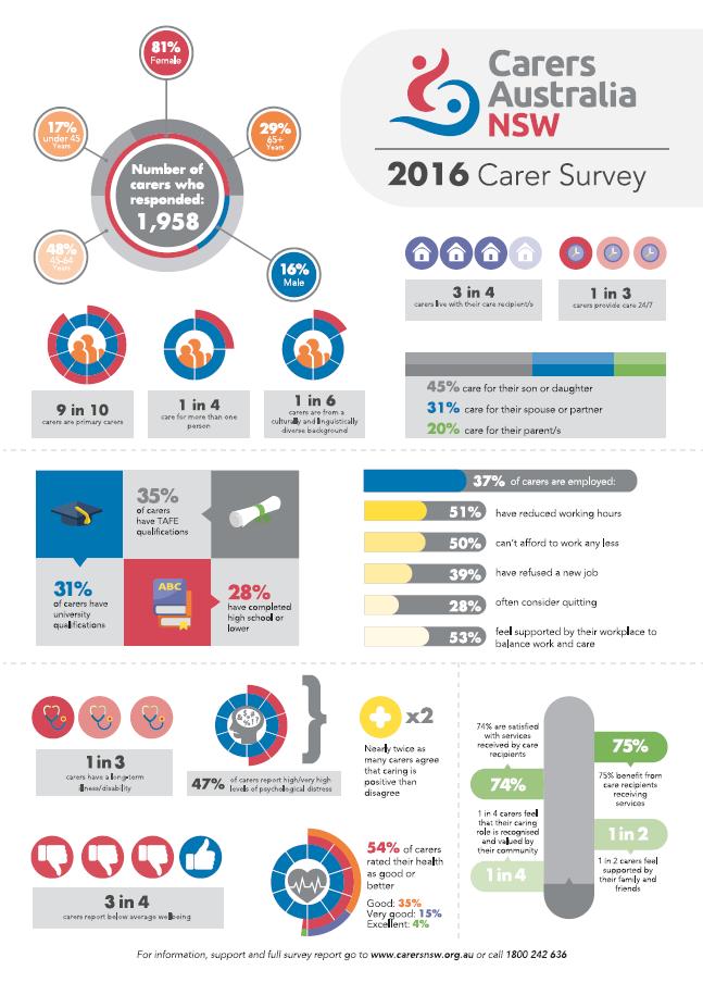 Carers NSW 2016 Survey