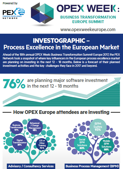 INVESTOGRAPHIC –Process Excellence in the European Market