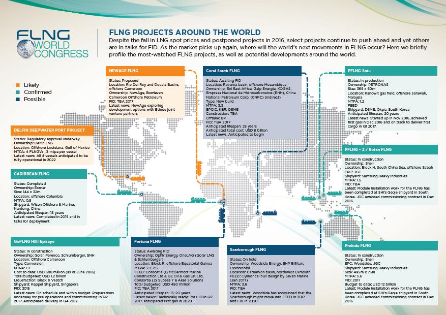 FLNG Projects Around the World