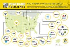 Power Grid Resilience 2017 - Sponsorship Attendee HEATMAP
