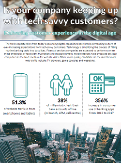 Is your company keeping up with tech savvy customers?