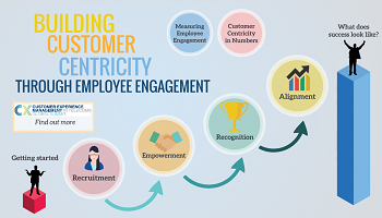 Building Customer Centricity Through Employee Engagement