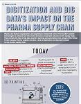 Digitization and Big Data's Impact on the Pharma Supply Chain