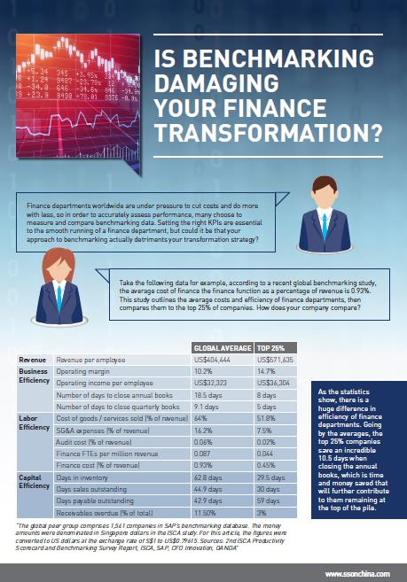 Is Benchmarking Damaging Your Finance Transformation?