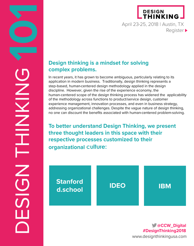 Design Thinking 101 Guide