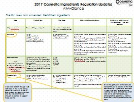 2017 Banned & Restricted Cosmetic Ingredient Index At-A-Glance