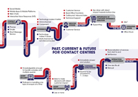 The Past, Current & Future for Contact Centres