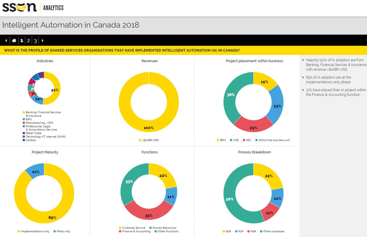 Intelligent Automation in Canada 2018 Report