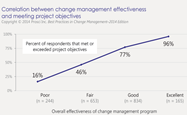Change Management Initiatives to Improve Your FSSO's Deliverables