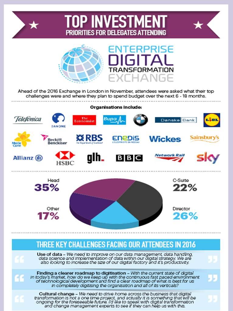 Enterprise Digital Transformation Exchange Investment Priorities 2016/2017